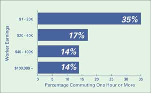 Figure 4: Bay Area Commute Time by Income
