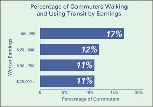 Low-Income Workers are More Likely to Use Transit or Walk to Work