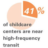 41% of childcare centers are near high-frequency transit