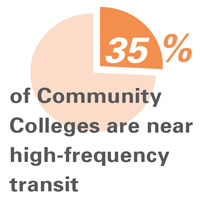 35% of community colleges are near high-frequency transit