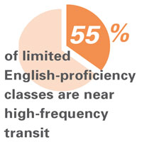 55% of limited English-proficiency classes are near high-frequency transit